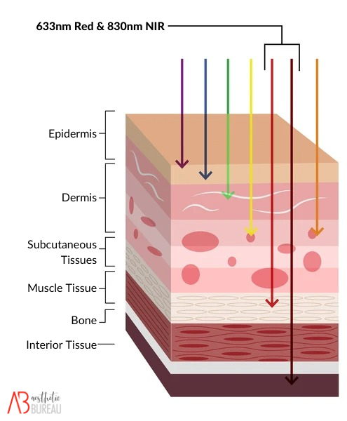 red light therapy device australia